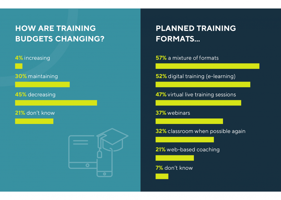 Statistics of changing training budgets and planned training formats - training trends 2020